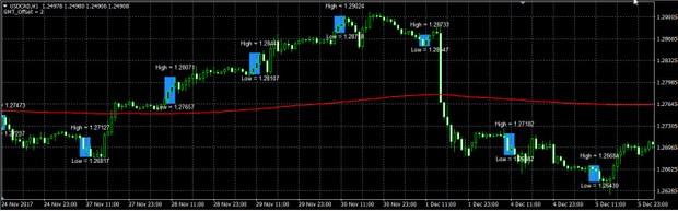 Forex Blue Box Trading System plus EA MT4