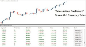 Price Action Dashboard Price-Action INDICATOR MT4
