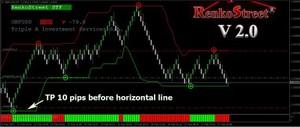 RenkoStreet V2 Trading System MANUAL TRADING SYSTEM MT4