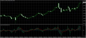 Fast Oscillator Indicator BINARY OPTIONS/FOREX INDICATOR MT4