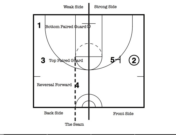 Wave - The 5 Out Euro Ball Screen Offense