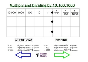 Place Value Chart For Multiplying and Dividing by 10, 100, 1000