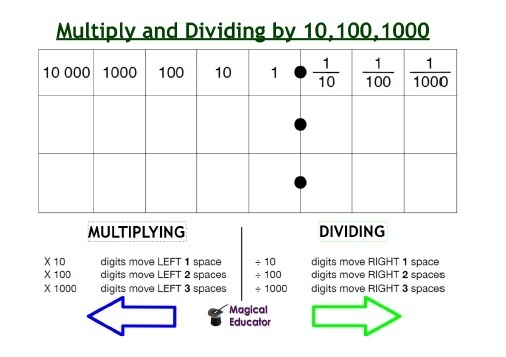 Place Value Chart For Multiplying And Dividing By 10