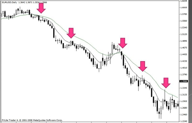 Price action in indonesian language