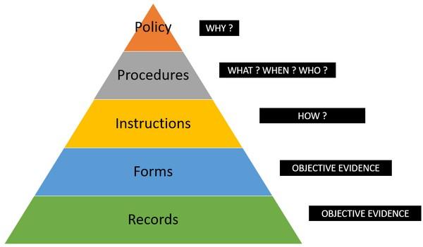 Document Control Procedure per AS9100 - ISO 9001