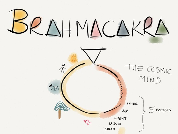 Brahmacakra - the cycle of creation