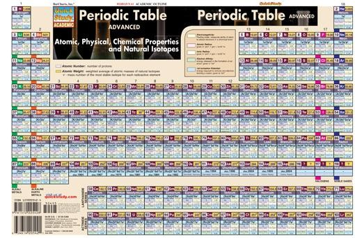 Periodic Table Advanced (General Chemistry Review)
