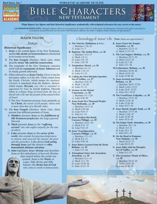 Bible Characters:New Testament