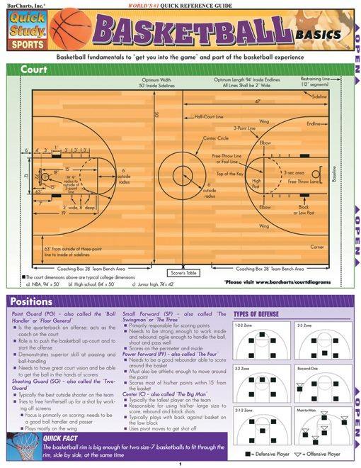 Basketball Basics