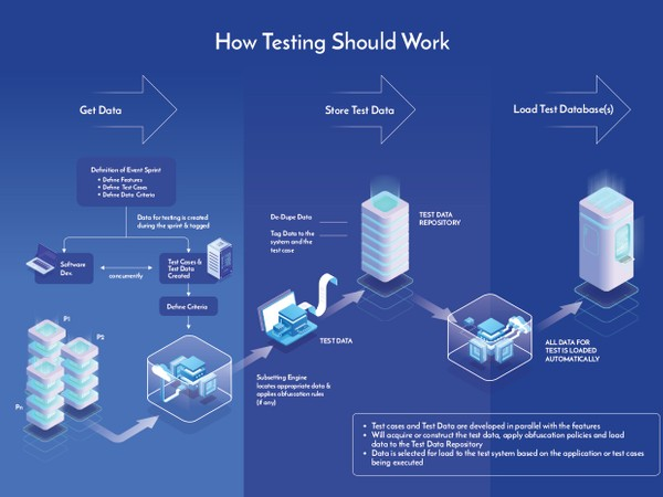 How testing should work