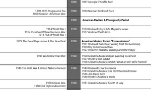 American Art History Timeline