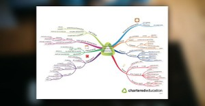 CAP2 Financial Reporting mind maps