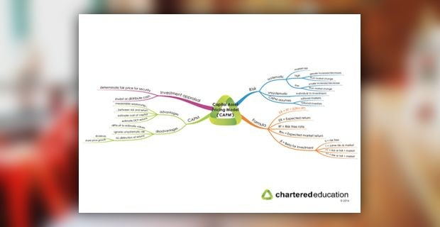 ACCA P4 Advanced Financial Management mind maps
