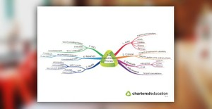 ACCA F7 Financial Reporting mind maps