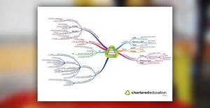 IFRS Mind Maps