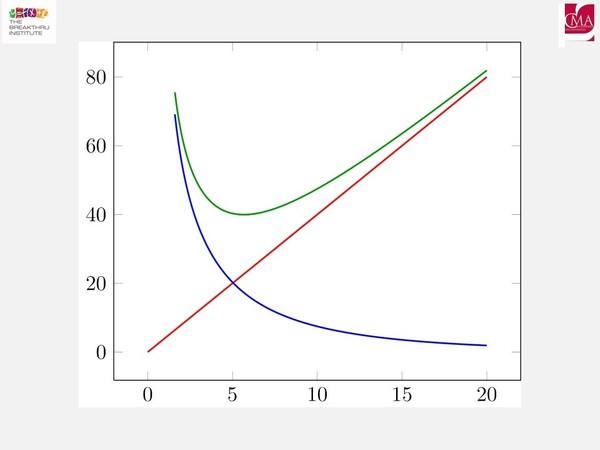 Organization Development:  Kaizen Events - Economic Order Quantity