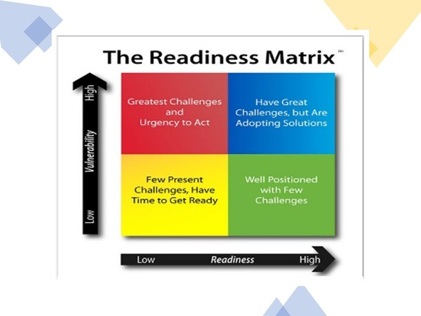 Leadership:  The Readiness Matrix:  Managing New Expectations