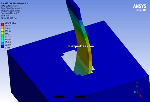 ANSYS Workbench 2019 R3 Mechdat files and 3D model for lamella free and submerged in water