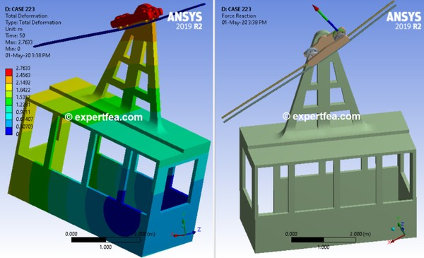 ANSYS Workbench 2019R2 Mechdat file and 3D model for teleferic