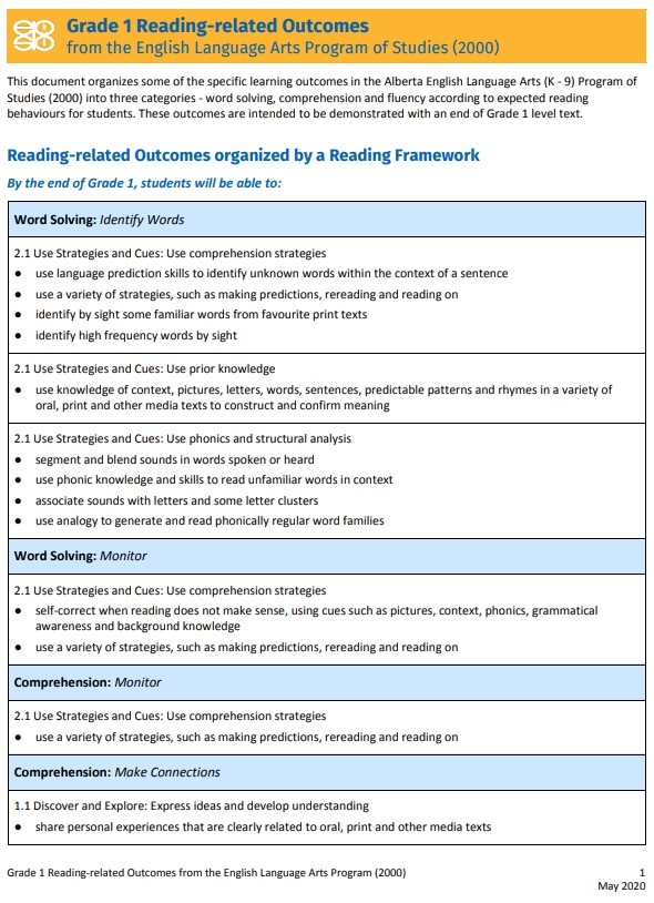 Reading-related Outcomes in the English Language Arts Program of Studies (2000) – Grade 1