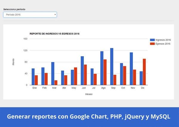 Generar reportes con Google Charts, PHP, jQuery y MySQL