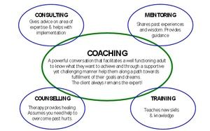 COACHING, MENTORING & CONSULTING - (Proven Success Systems)