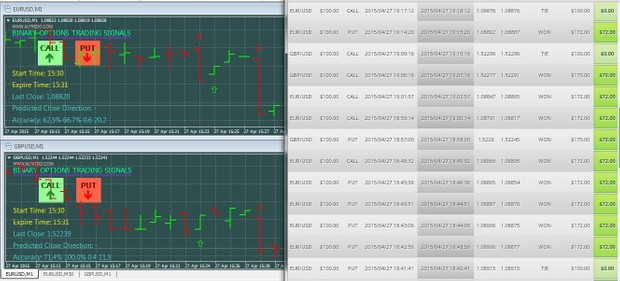binary options prediction indicator altredo